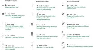 Ogham alphabet with meanings for divination. Image copyright Ireland Calling